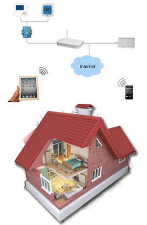 电di暖智能化控zhi系统