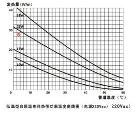低温自限温电伴热带技术指标