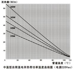 中温自限温电伴热带技术指标