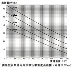 高温自限温电伴热带技术指标