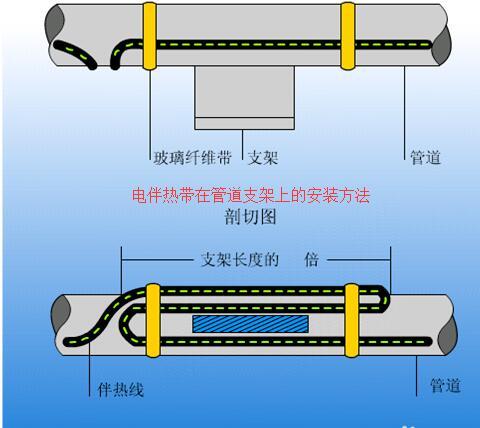 电伴热带在guan道支jia上的安装方法