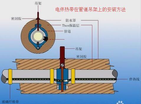 电伴热dai在焊接zhi架旁的anzhuang