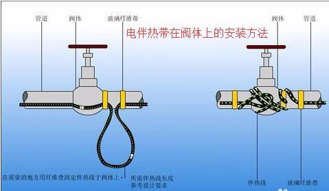 电伴热带在阀ti上的安装方法