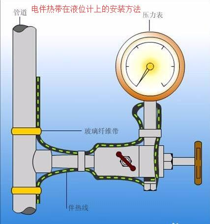 电伴热带在液位计上的安装方法